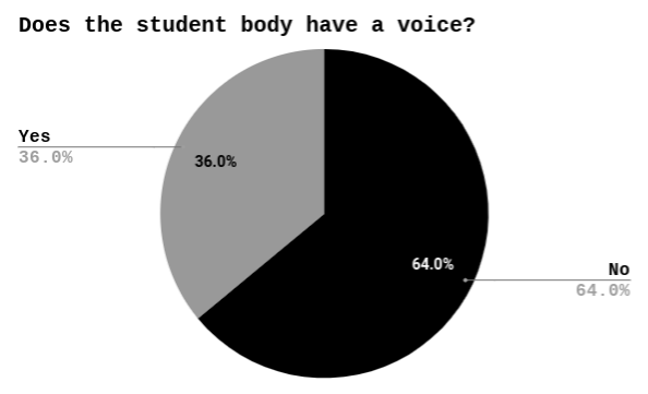 Does the student body have a voice? In a survey sent out to students, out of 86 responses, 64 percent (55 students) answered